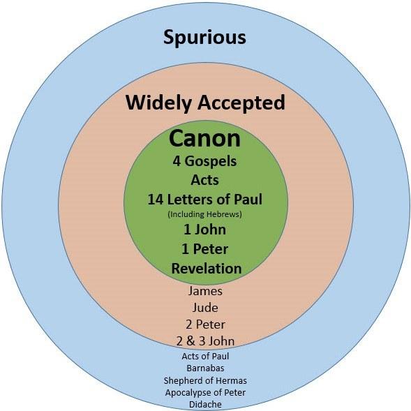 New Testament Canon Eusebius List of 27 Books